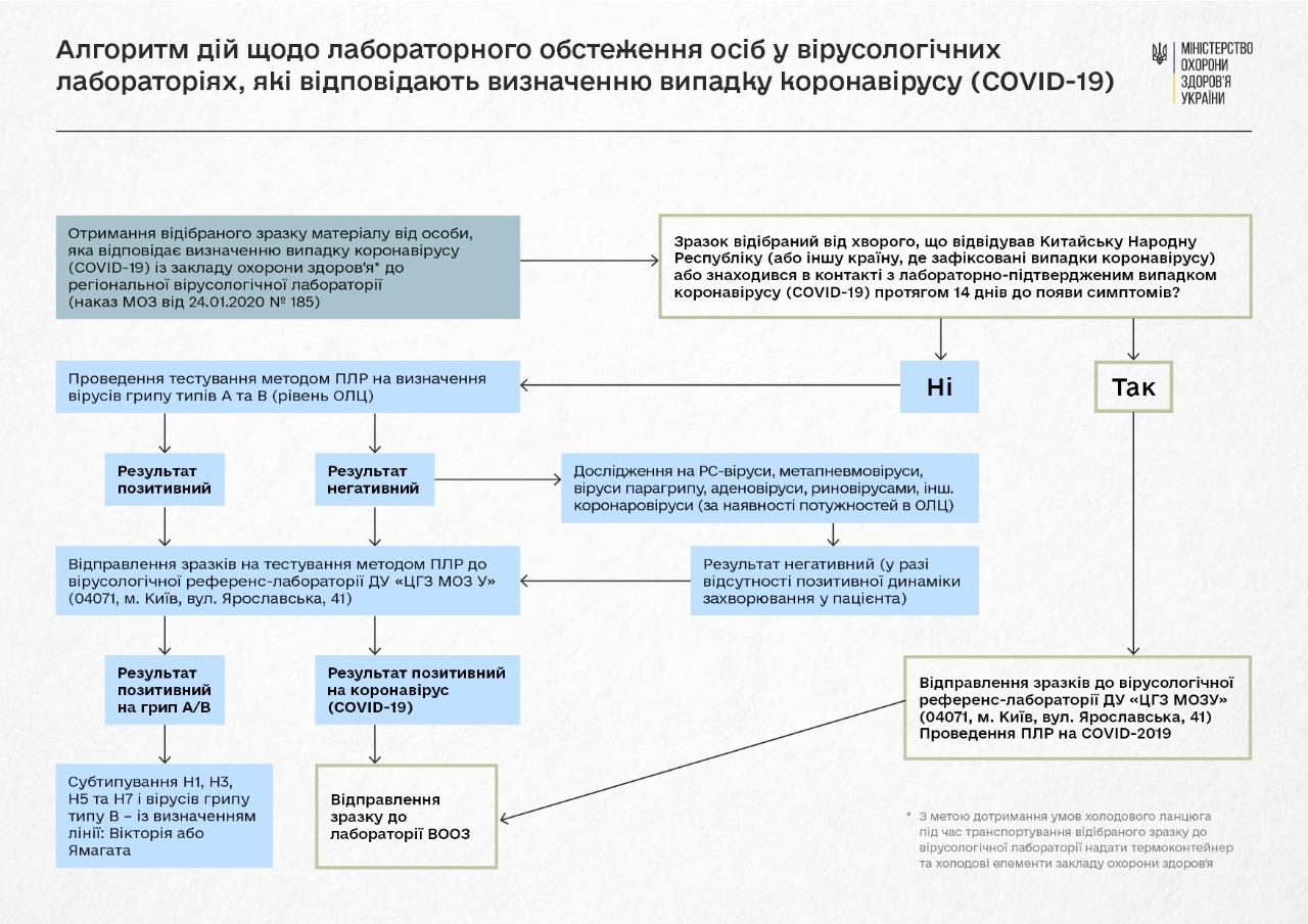 Розроблено алгоритм дій лікарів та громадян. Інфографіка: МОЗ